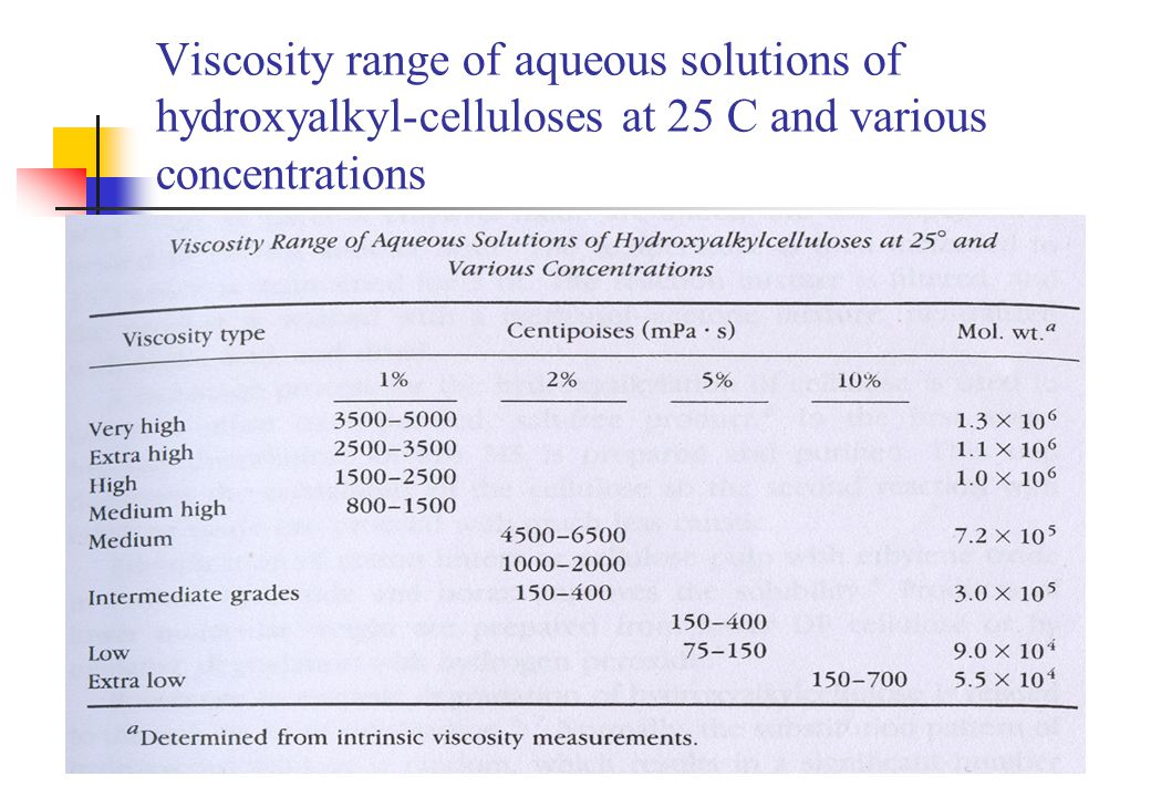 Viscosity range of aqueous solutions of hydroxyalkyl-celluloses at 25 C and various concentrations