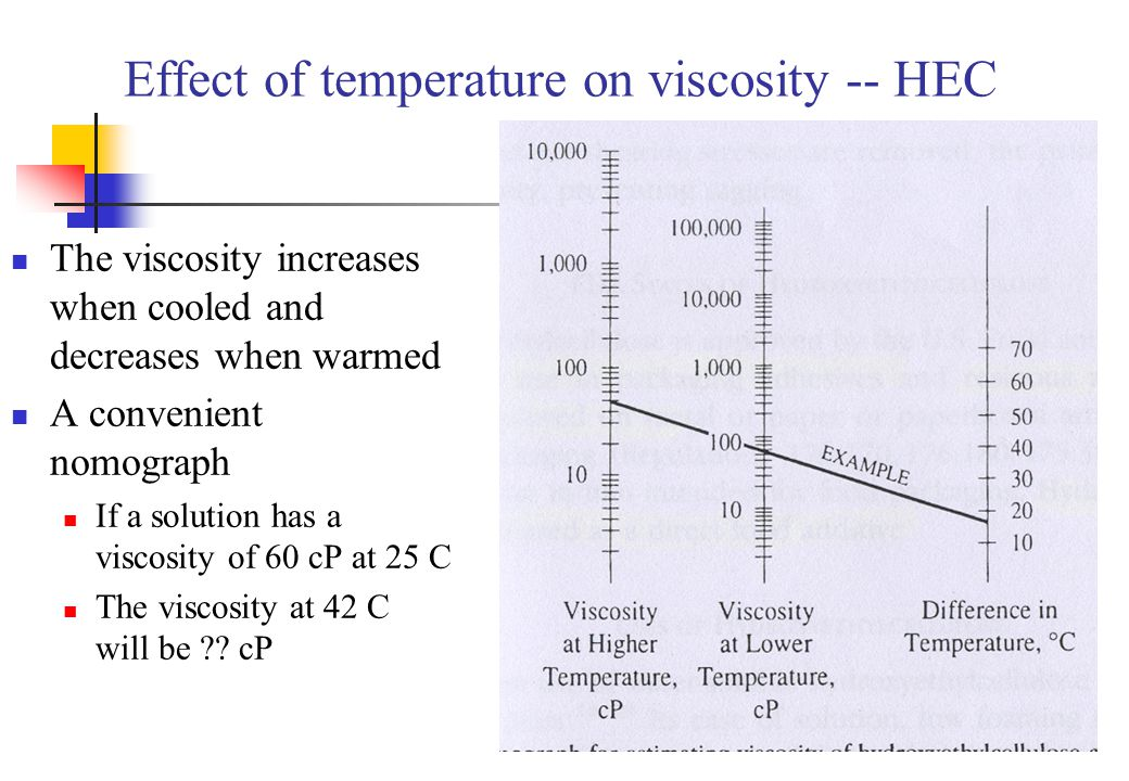 Effect of temperature on viscosity -- HEC