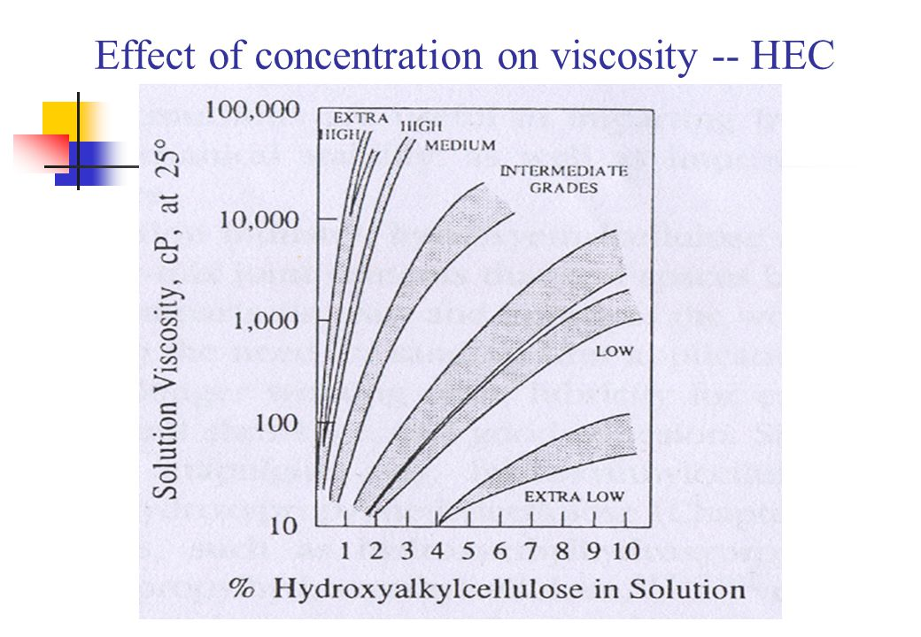 Effect of concentration on viscosity -- HEC