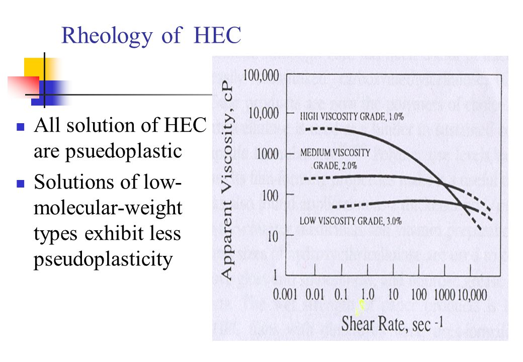 Rheology of HEC All solution of HEC are psuedoplastic