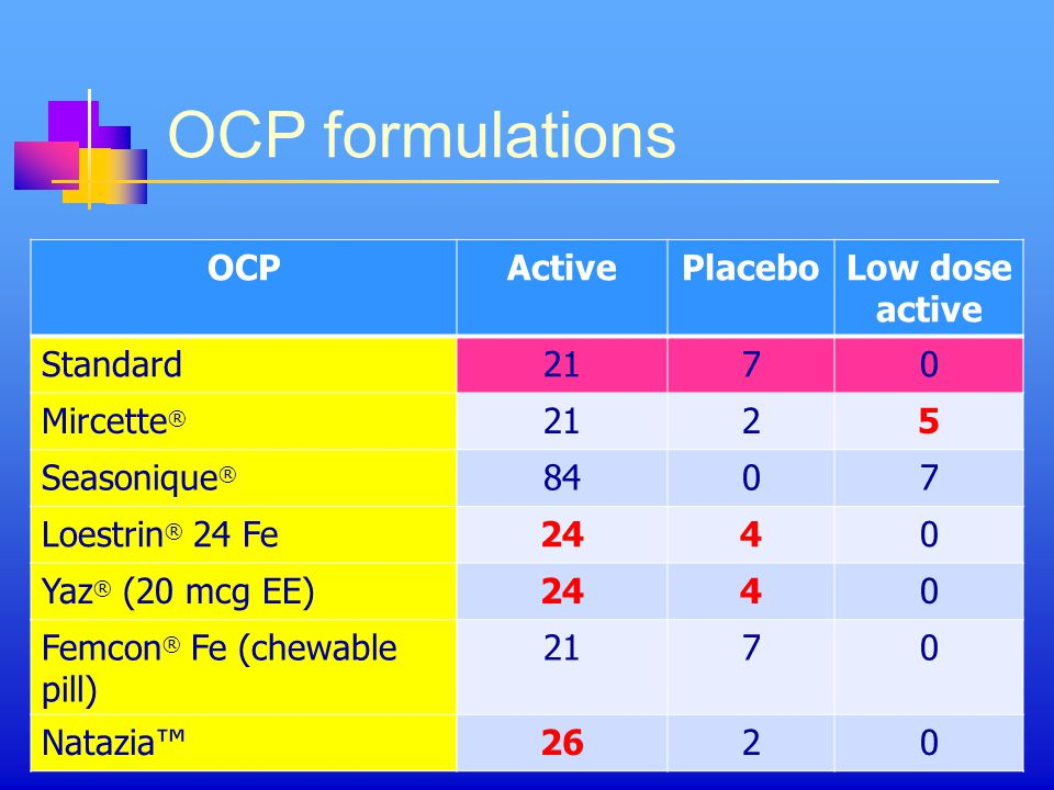 OCP formulations OCP Active Placebo Low dose active Standard 21 7
