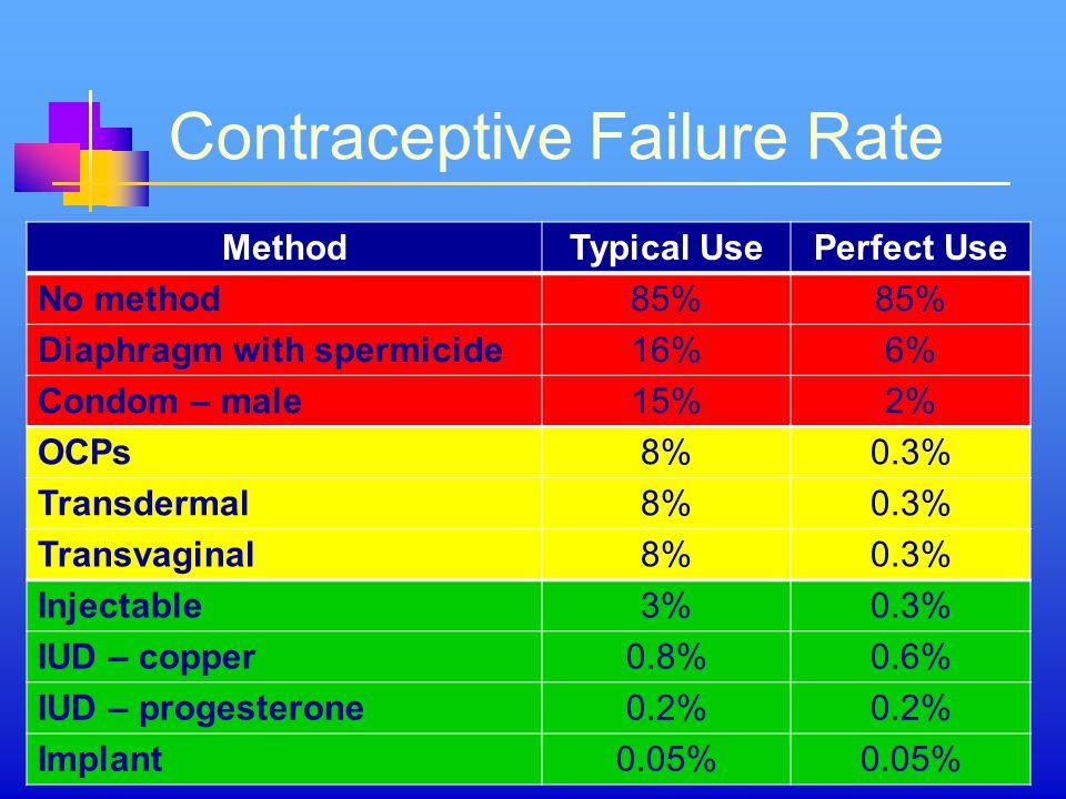 Contraceptive Failure Rate