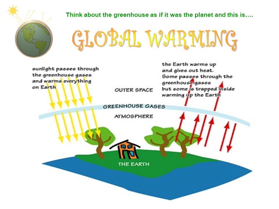 Think about the greenhouse as if it was the planet and this is….