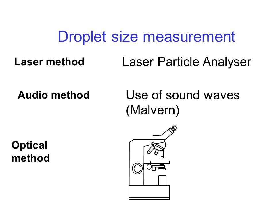 Droplet size measurement