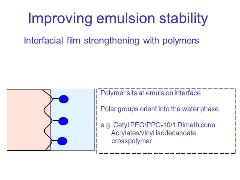 Improving emulsion stability