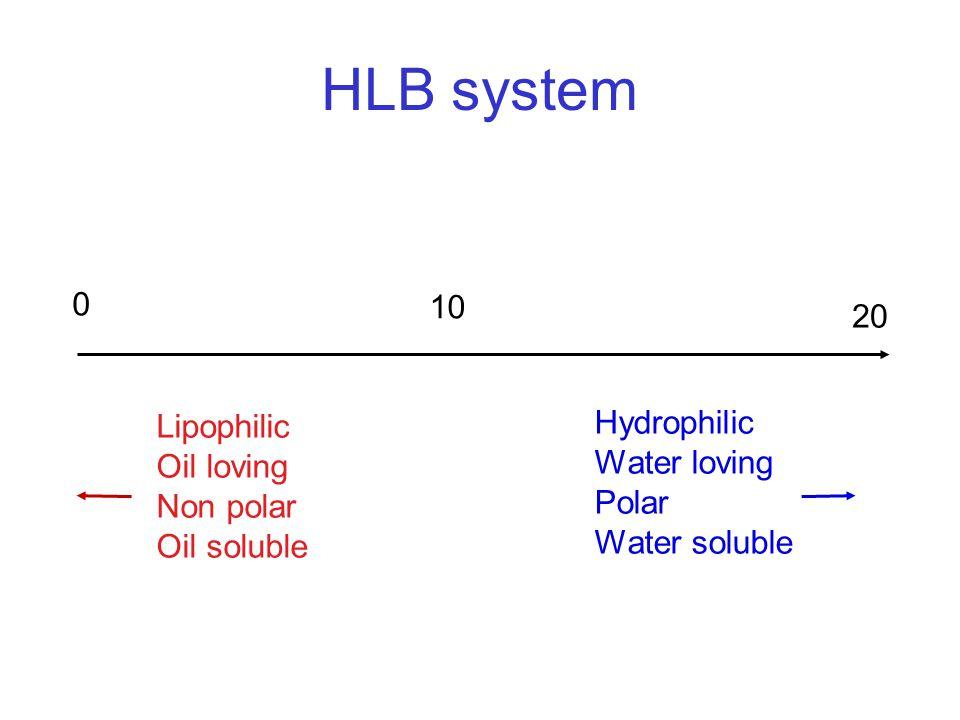 HLB system 10 20 Hydrophilic Lipophilic Water loving Oil loving Polar