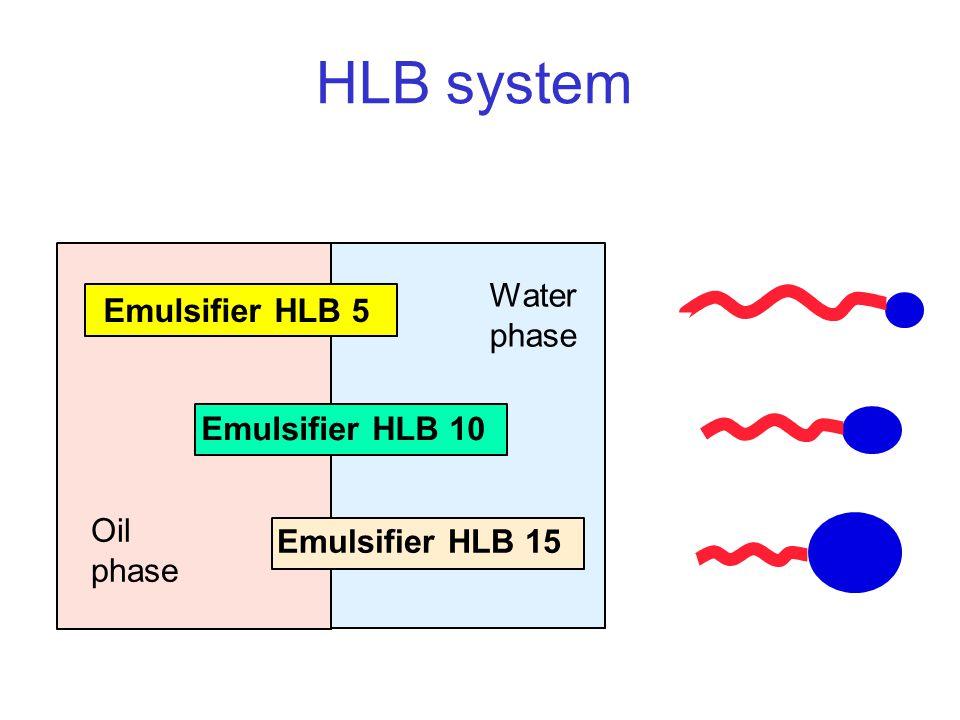 HLB system Water Emulsifier HLB 5 Emulsifier HLB 10 Oil