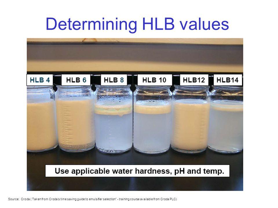 Determining HLB values