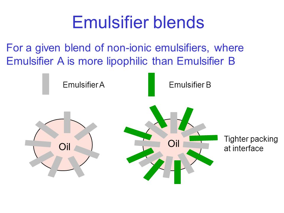 Emulsifier blends For a given blend of non-ionic emulsifiers, where Emulsifier A is more lipophilic than Emulsifier B.