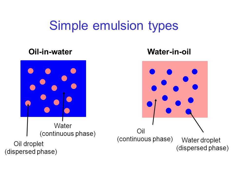 Simple emulsion types Oil-in-water Water-in-oil Water
