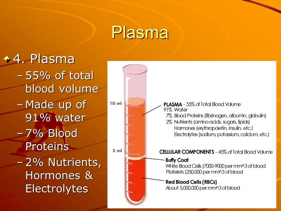 Plasma 4. Plasma 55% of total blood volume Made up of 91% water