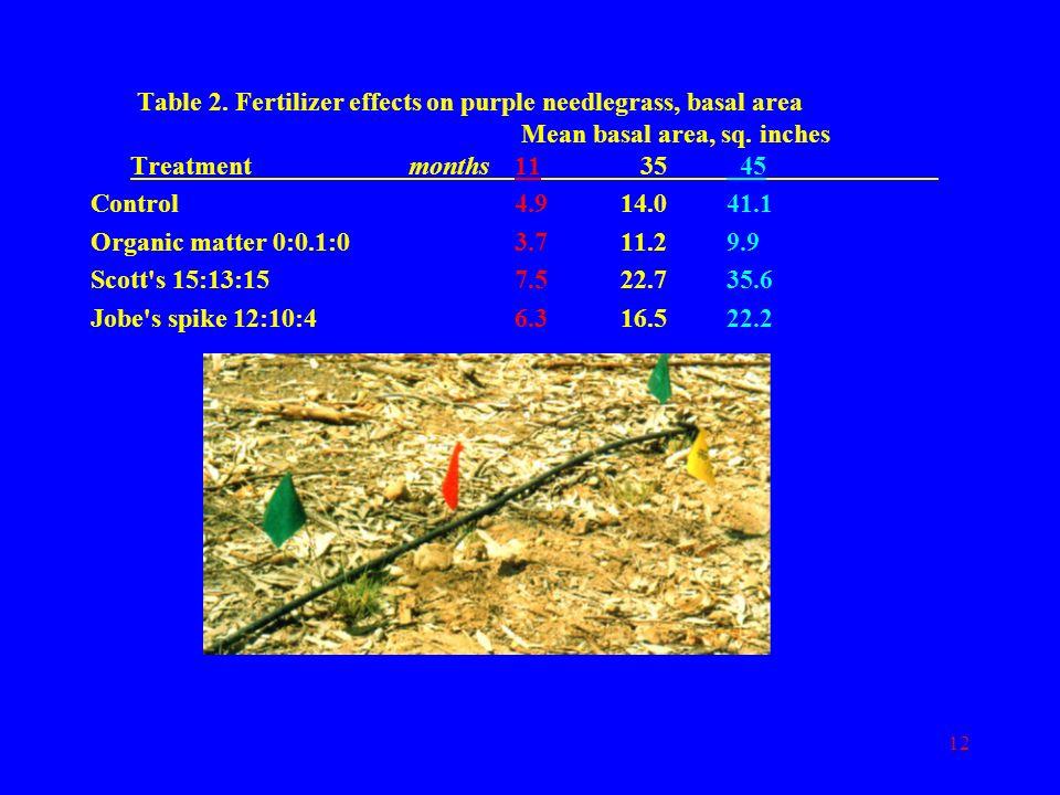 Table 2. Fertilizer effects on purple needlegrass, basal area