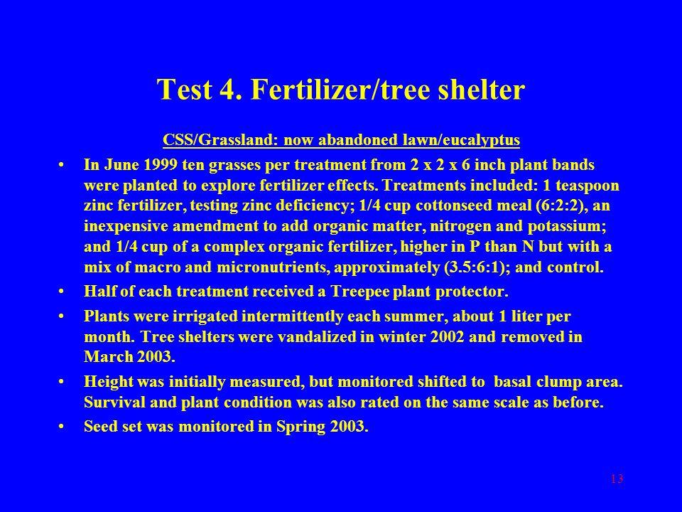 Test 4. Fertilizer/tree shelter