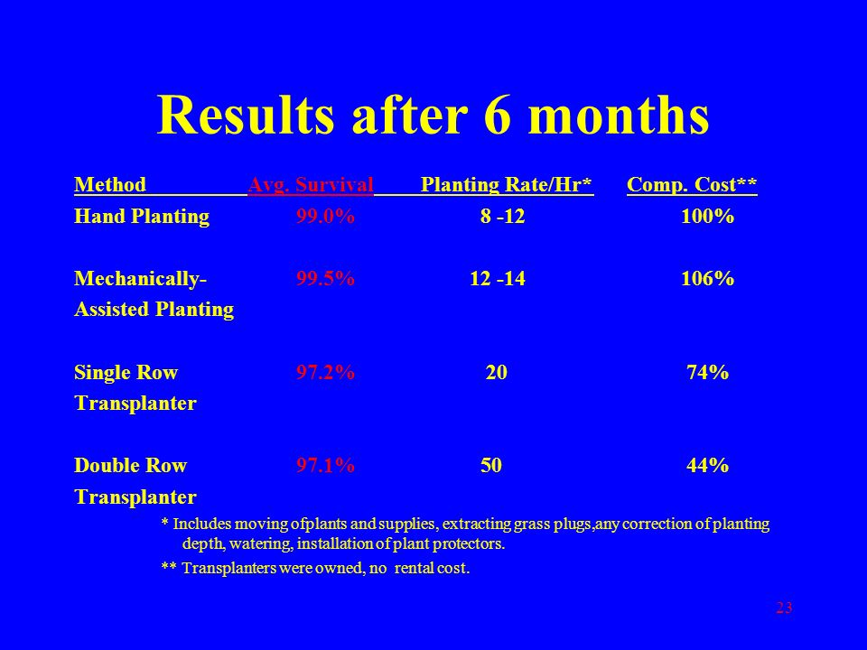 Results after 6 months Method Avg. Survival Planting Rate/Hr* Comp. Cost** Hand Planting 99.0% 8 -12 100%