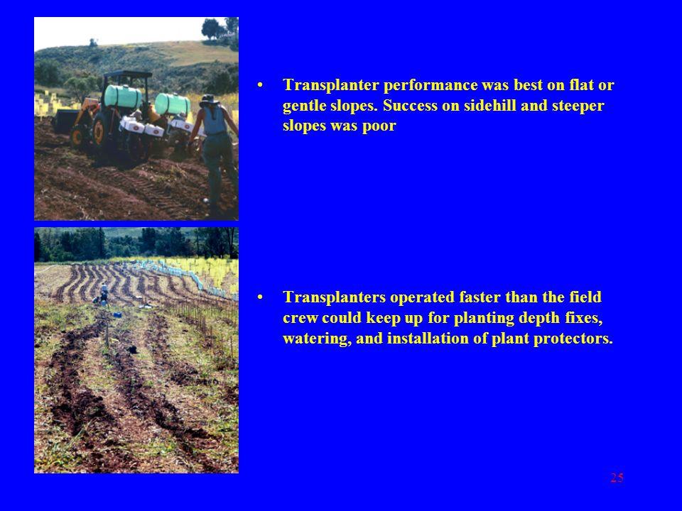 Transplanter performance was best on flat or gentle slopes
