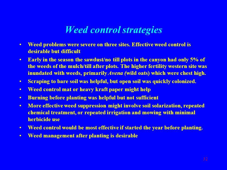 Weed control strategies