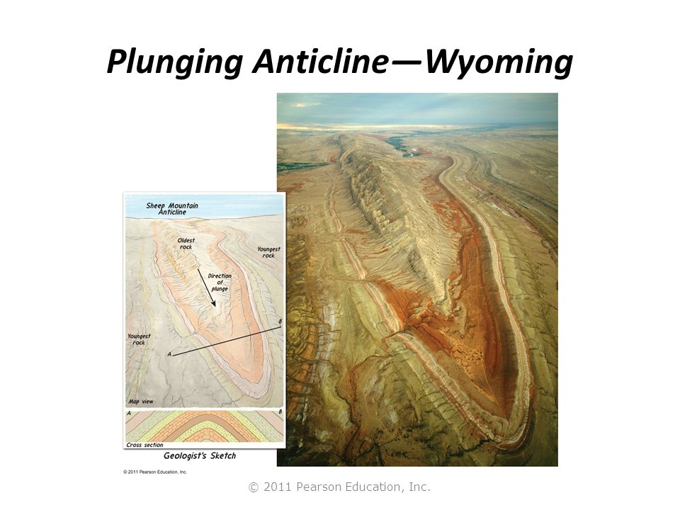Plunging Anticline—Wyoming