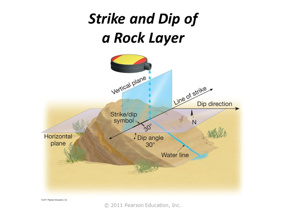 Strike and Dip of a Rock Layer