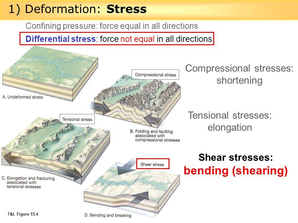 Compressional stresses: