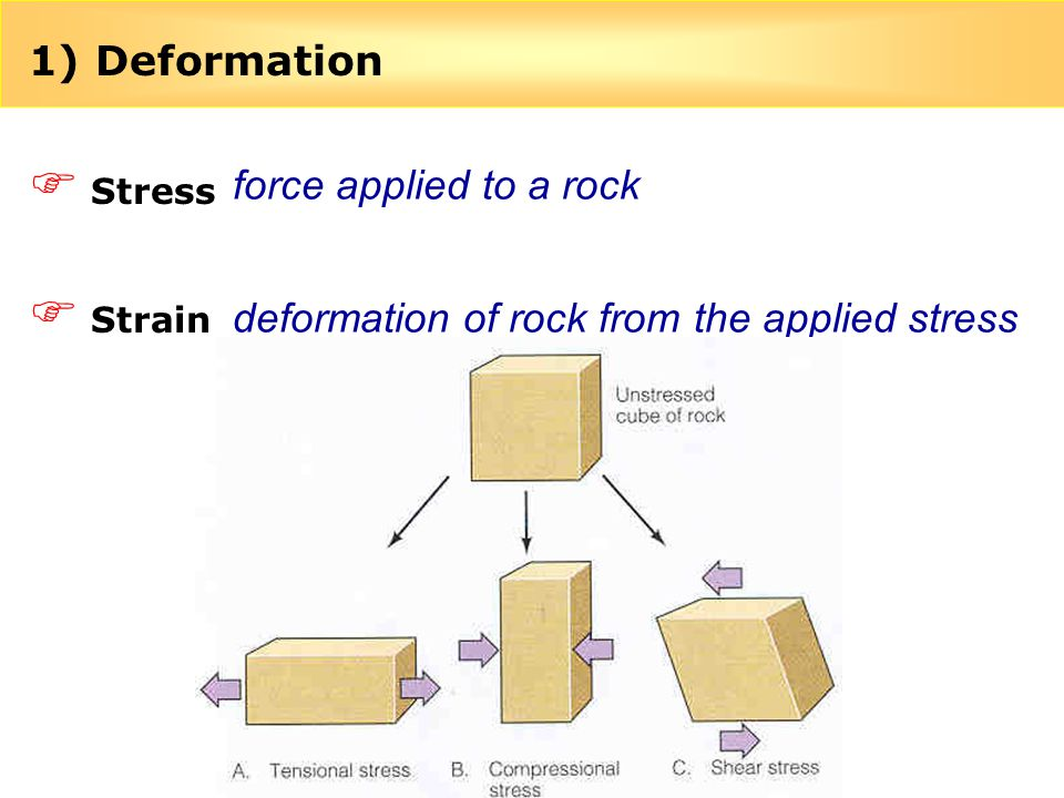 deformation of rock from the applied stress
