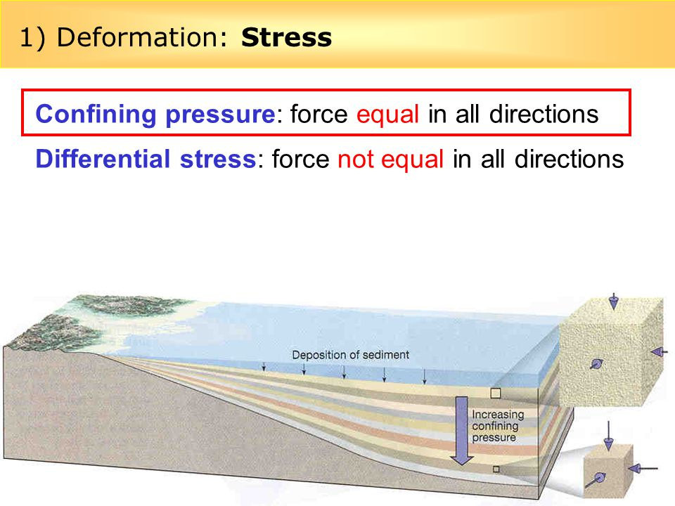 1) Deformation: Stress Confining pressure: force equal in all directions.