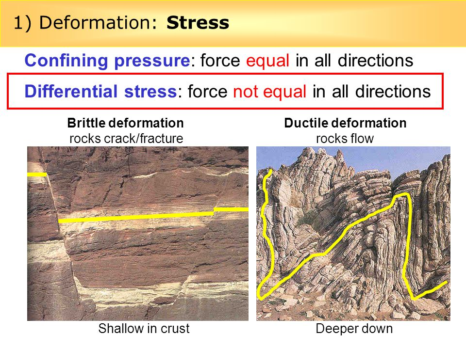 Confining pressure: force equal in all directions
