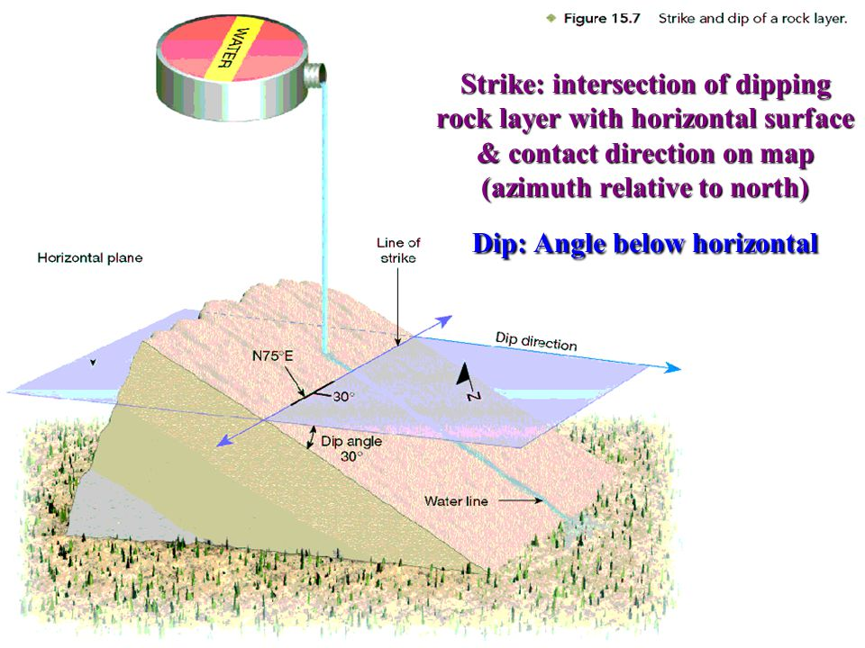 Strike: intersection of dipping rock layer with horizontal surface & contact direction on map (azimuth relative to north) Dip: Angle below horizontal