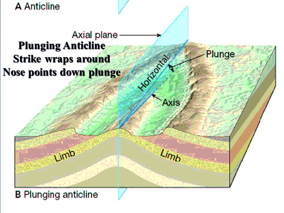 Plunging Anticline Strike wraps around Nose points down plunge