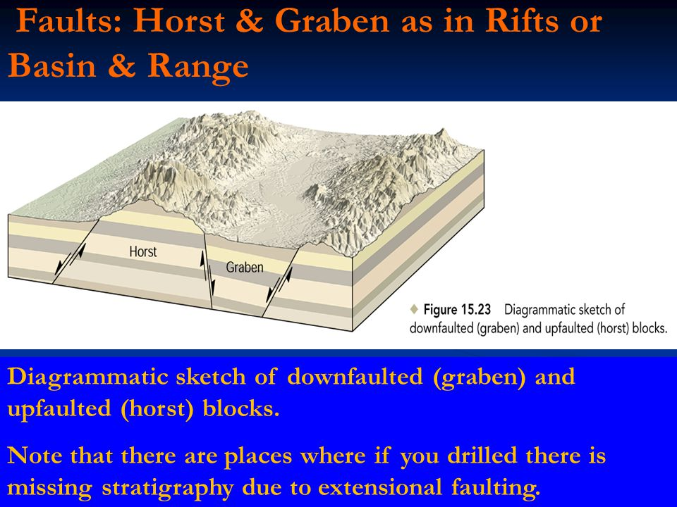 Faults: Horst & Graben as in Rifts or Basin & Range