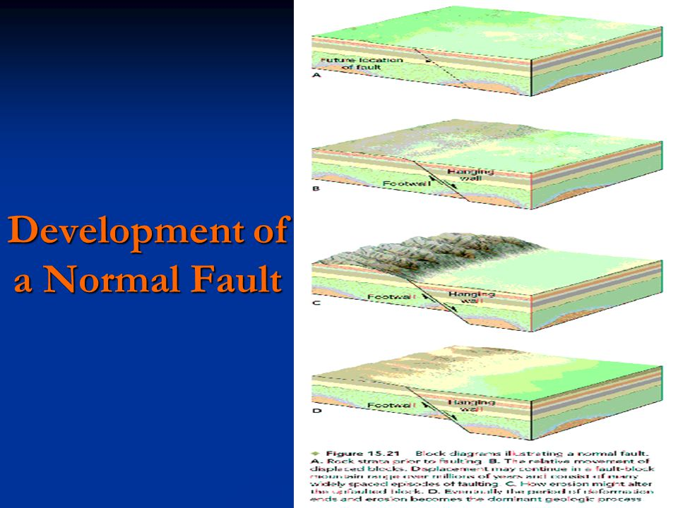 Development of a Normal Fault