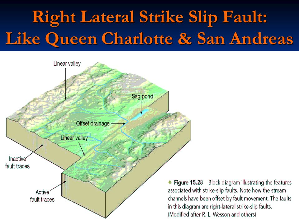 Right Lateral Strike Slip Fault: Like Queen Charlotte & San Andreas