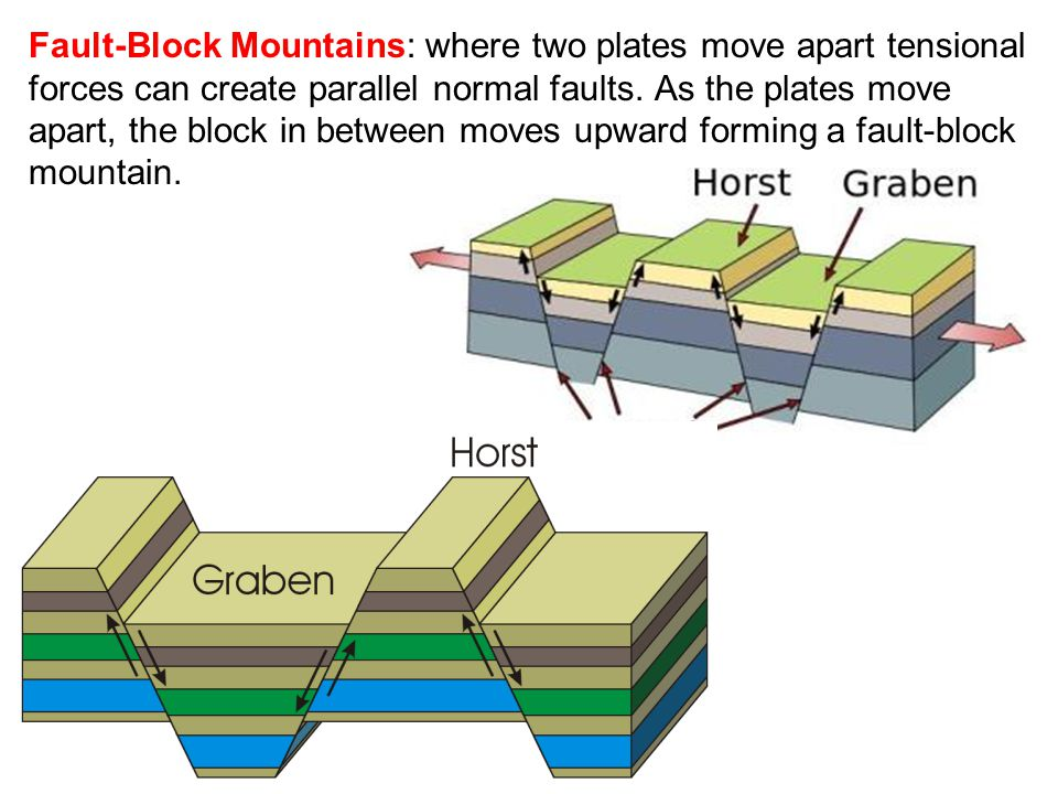 Fault-Block Mountains: where two plates move apart tensional forces can create parallel normal faults.
