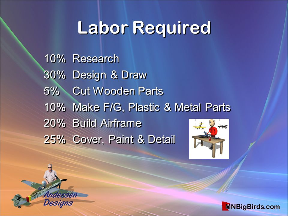 Labor Required 10% Research 30% Design & Draw 5% Cut Wooden Parts