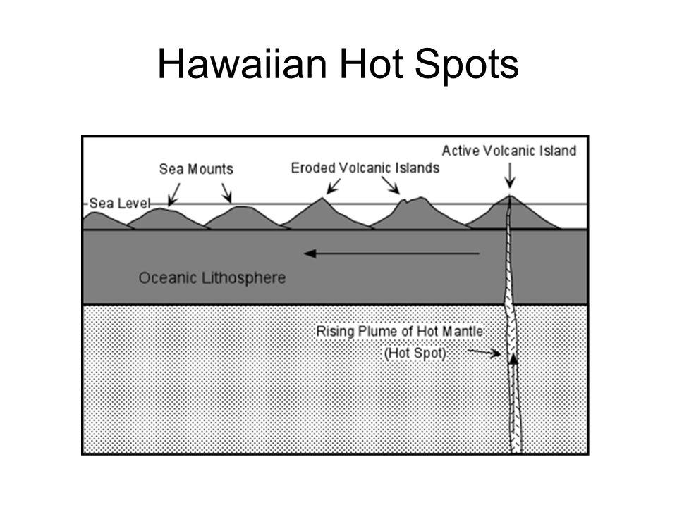 Hawaiian Hot Spots