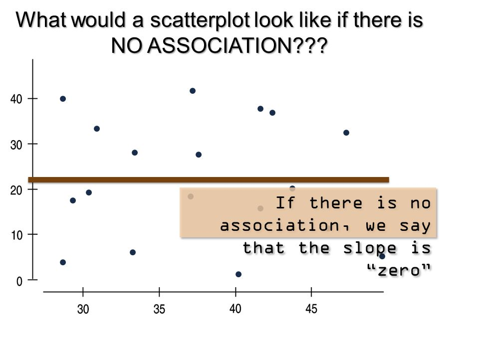 What would a scatterplot look like if there is NO ASSOCIATION