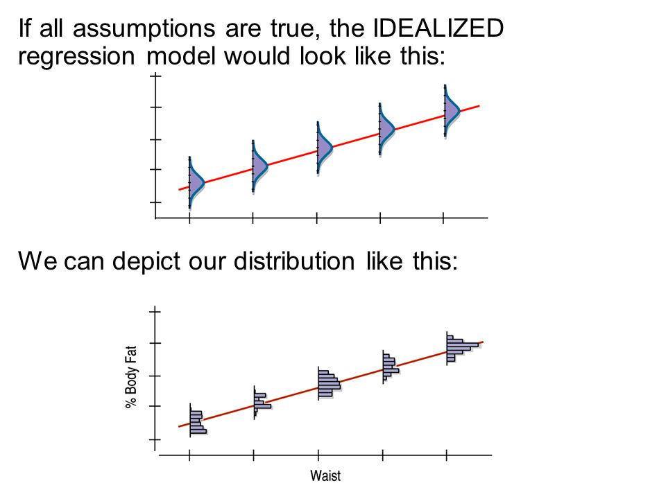 If all assumptions are true, the IDEALIZED regression model would look like this: