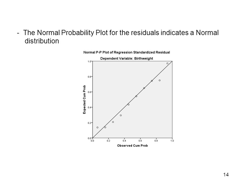 - The Normal Probability Plot for the residuals indicates a Normal