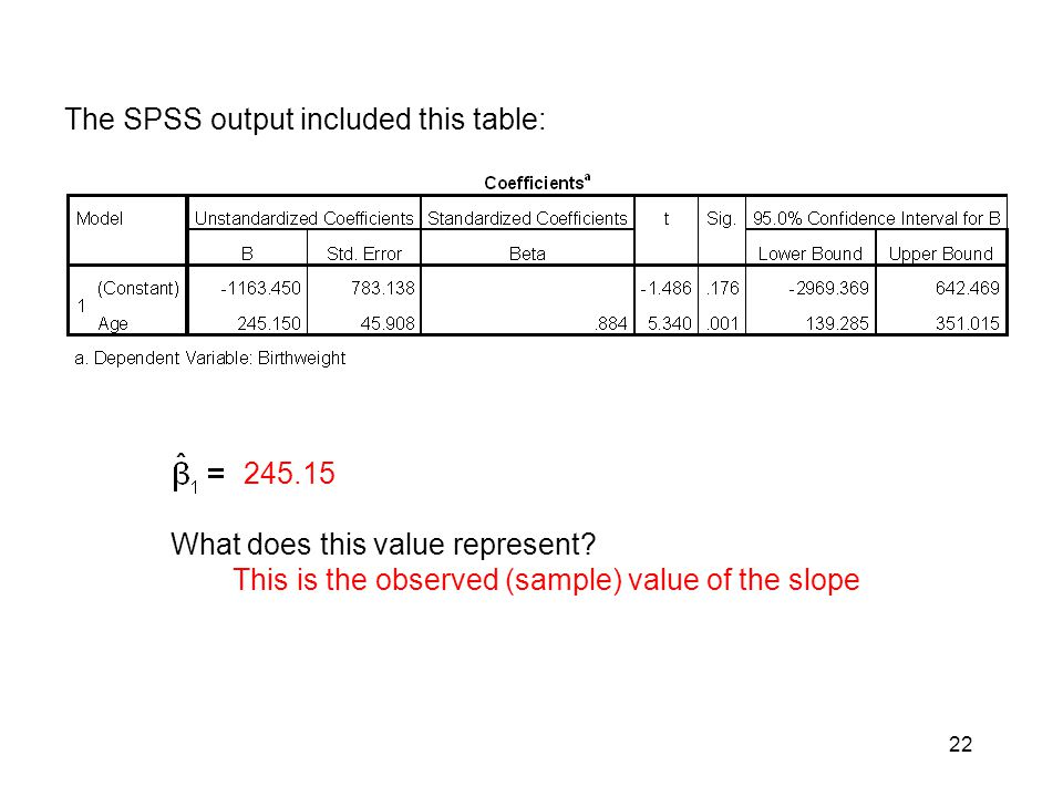 The SPSS output included this table: