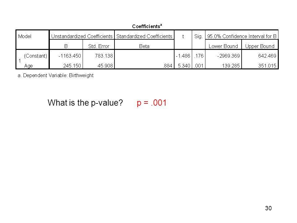 What is the p-value p = .001