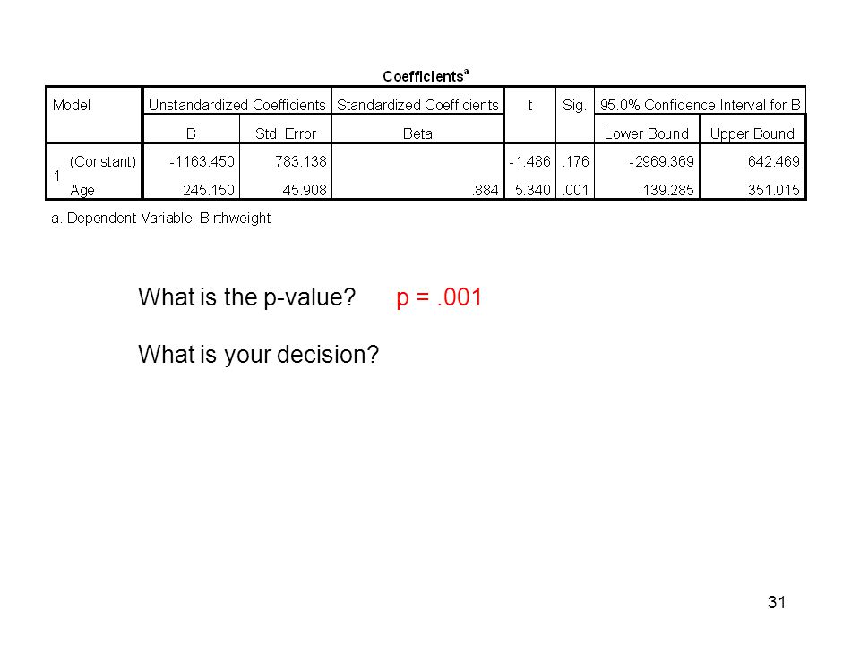 What is the p-value p = .001 What is your decision