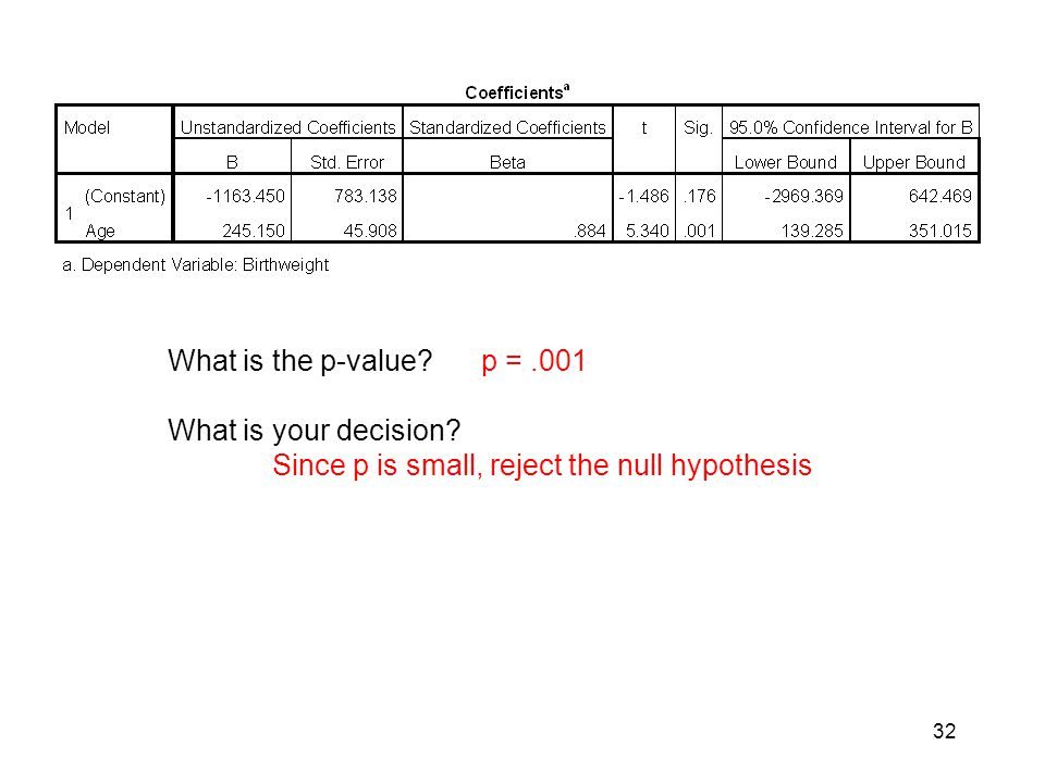What is the p-value. p = .001 What is your decision.