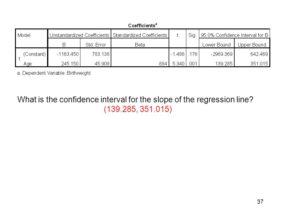 What is the confidence interval for the slope of the regression line
