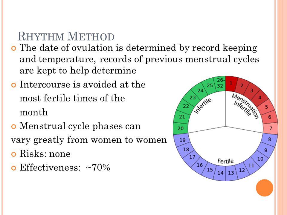 Rhythm contraception method
