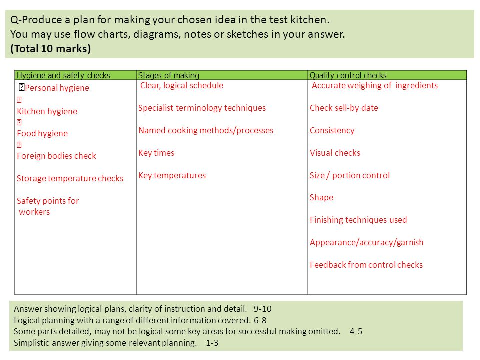 Q-Produce a plan for making your chosen idea in the test kitchen.
