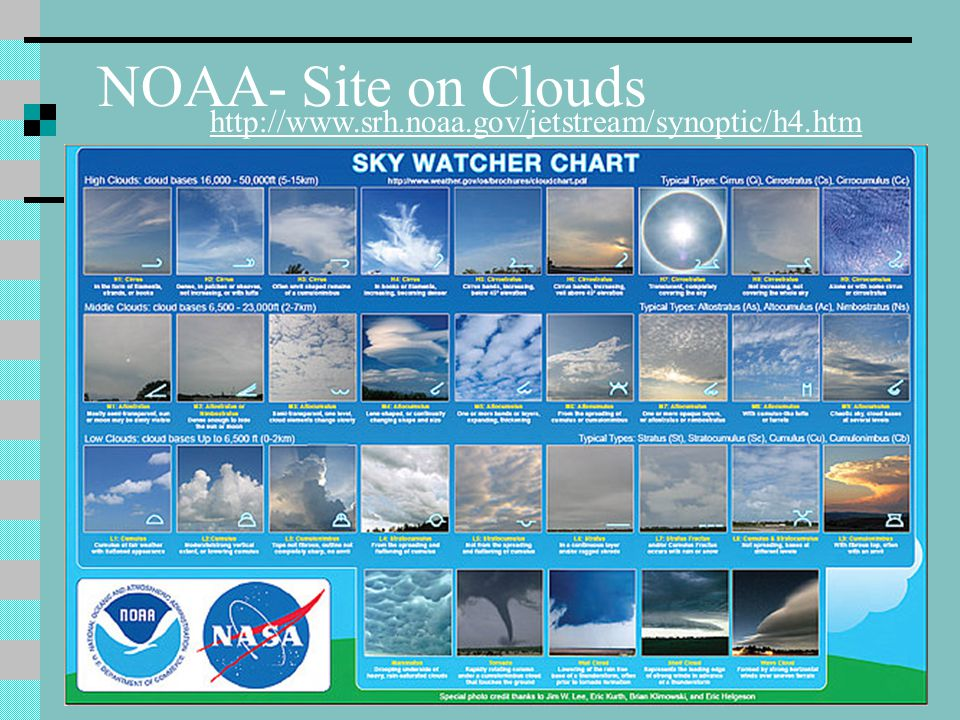 NOAA- Site on Clouds http://www.srh.noaa.gov/jetstream/synoptic/h4.htm
