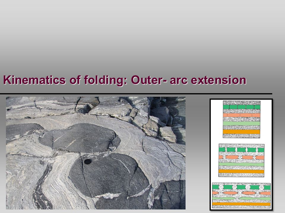 Kinematics of folding: Outer- arc extension