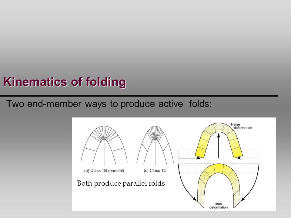 Kinematics of folding Two end-member ways to produce active folds: