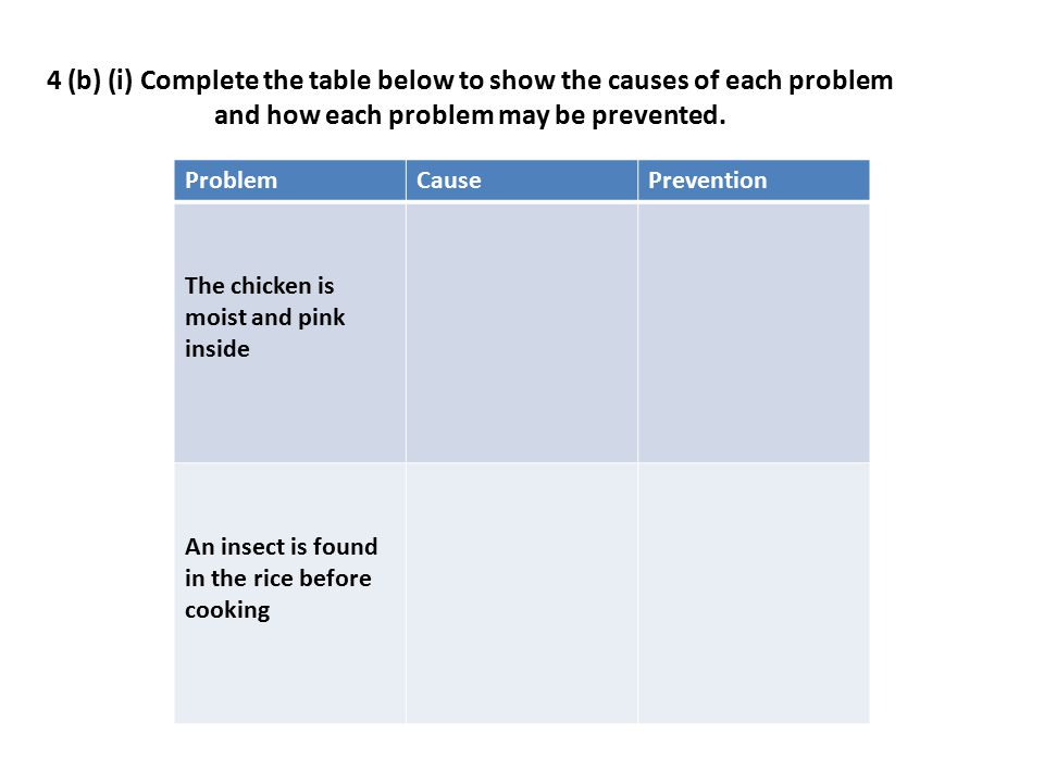 4 (b) (i) Complete the table below to show the causes of each problem and how each problem may be prevented.