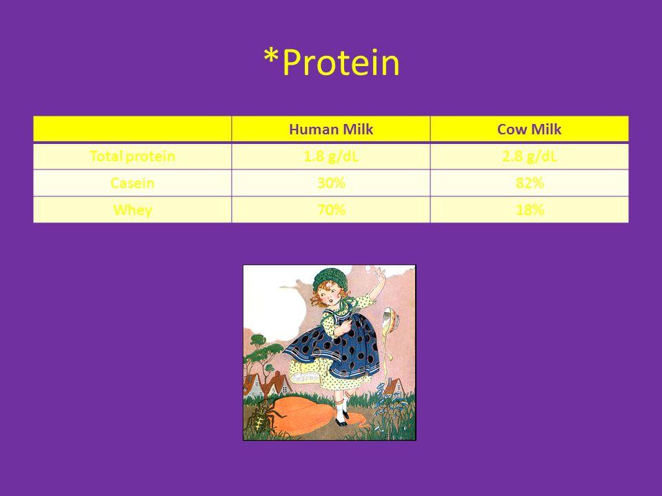 *Protein Human Milk Cow Milk Total protein 1.8 g/dL 2.8 g/dL Casein