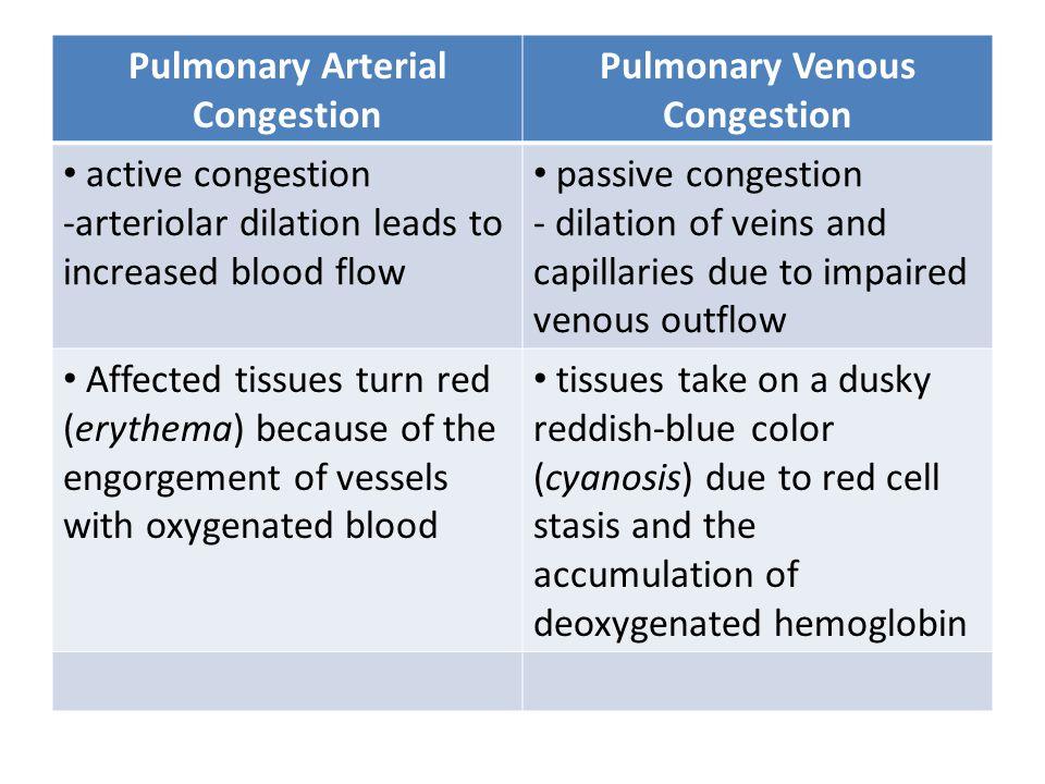 Pulmonary Arterial Congestion Pulmonary Venous Congestion